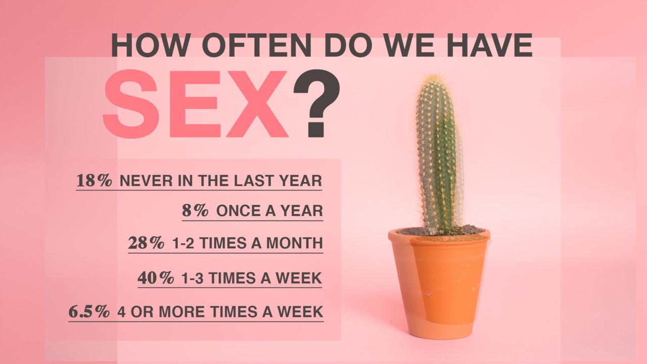 How often do people have sex picture 99