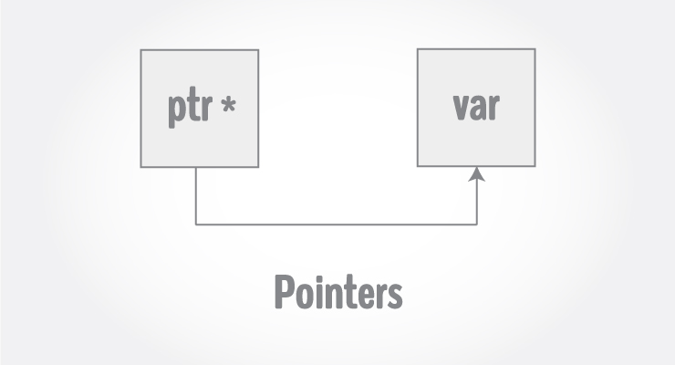 Concept Of Pointers In C Language   HitBrother